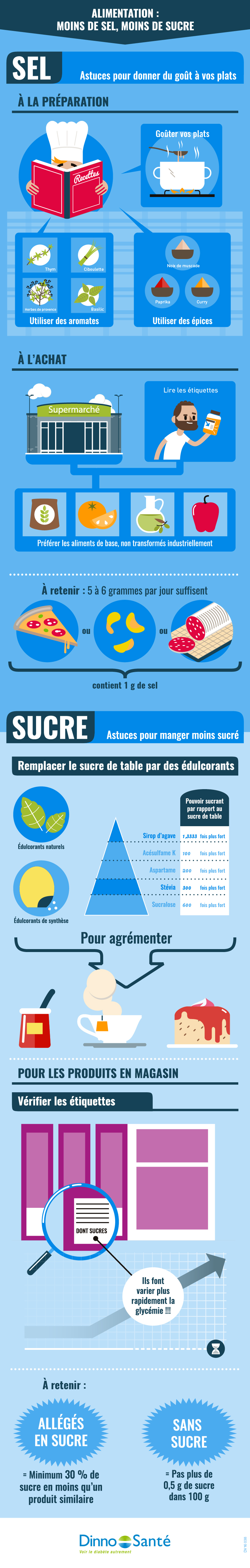 infographie alimentation moins de sel et moins de sucre. Black Bedroom Furniture Sets. Home Design Ideas