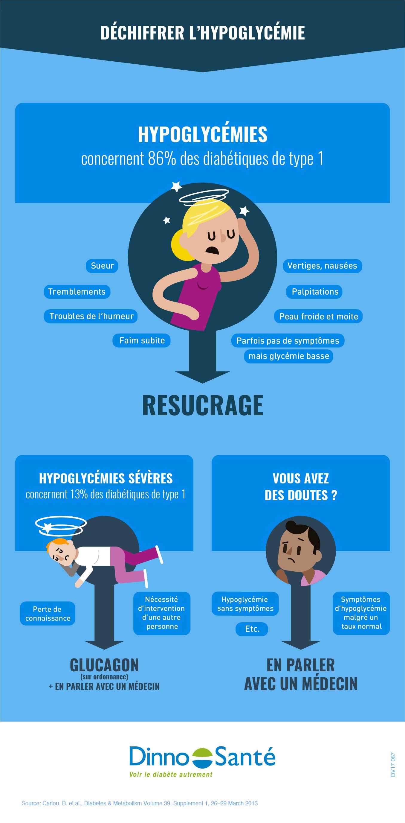 Infographie] Déchiffrer l'hypoglycémie